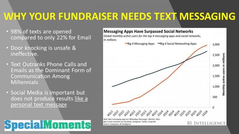 Text-To-Fundraise Slide Show for Web